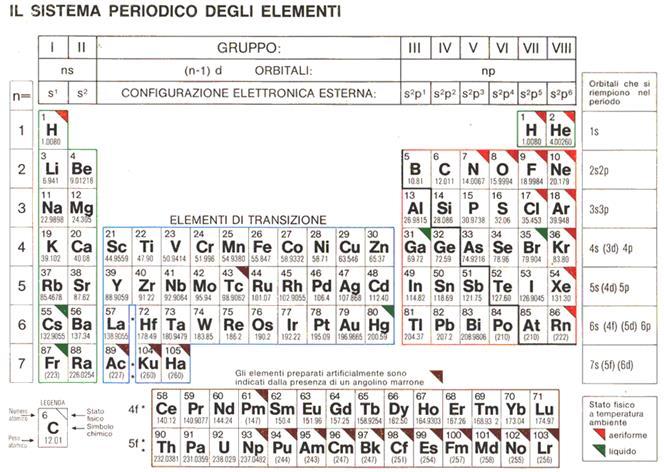 Tavola periodica degli elementi completa da stampare - Tavola periodica degli elementi con configurazione elettronica ...